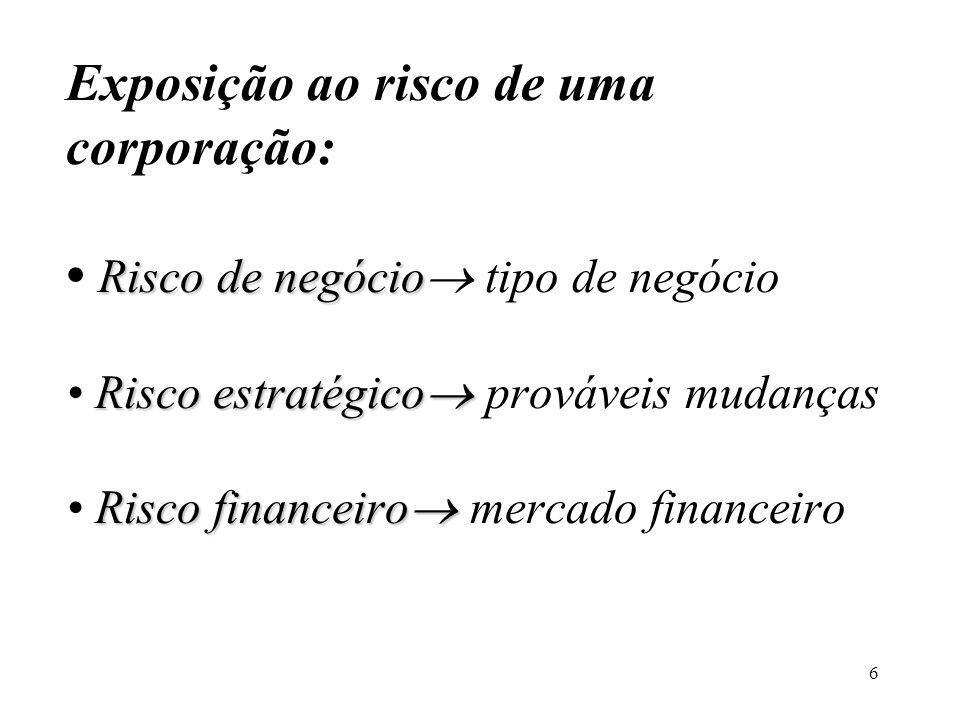 6 Risco de negócio Risco estratégico Risco financeiro Exposição ao risco de uma corporação: Risco de negócio tipo de negócio Risco estratégico prováve