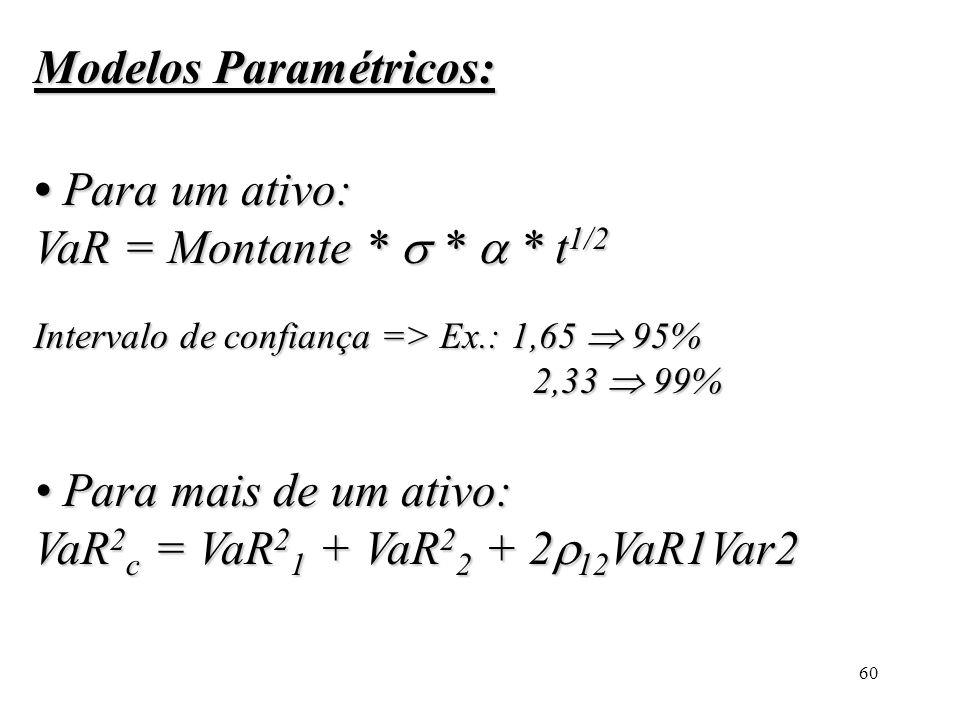 60 Modelos Paramétricos: Para um ativo: VaR = Montante * * * t 1/2 Intervalo de confiança => Ex.: 1,65 95% 2,33 99% Para um ativo: VaR = Montante * *