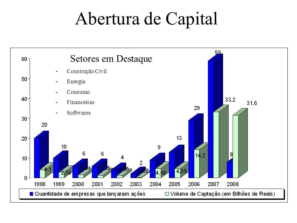 Abertura de Capital Setores em Destaque -Construção Civil -Energia -Consumo -Financeiras -Softwares