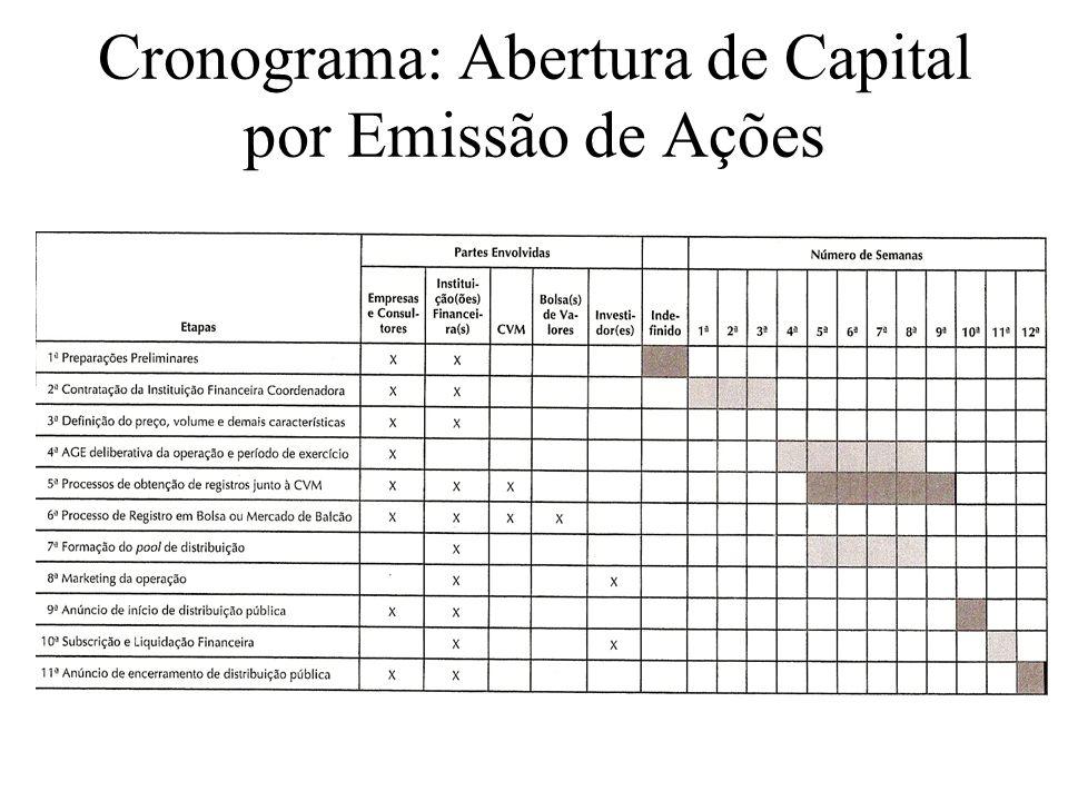 Cronograma: Abertura de Capital por Emissão de Ações