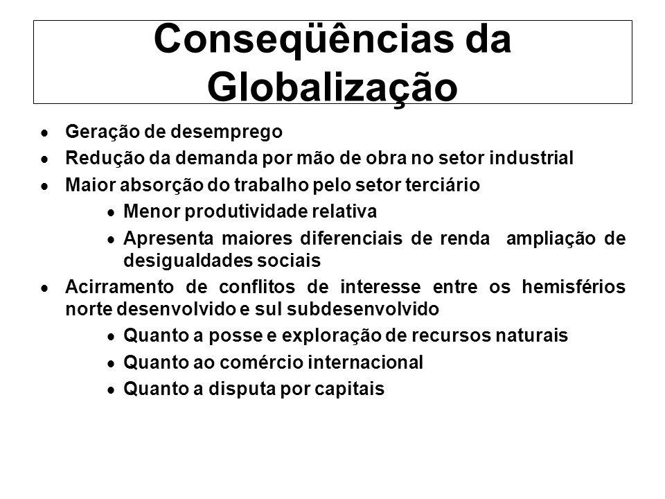 Conseqüências da Globalização Geração de desemprego Redução da demanda por mão de obra no setor industrial Maior absorção do trabalho pelo setor terci