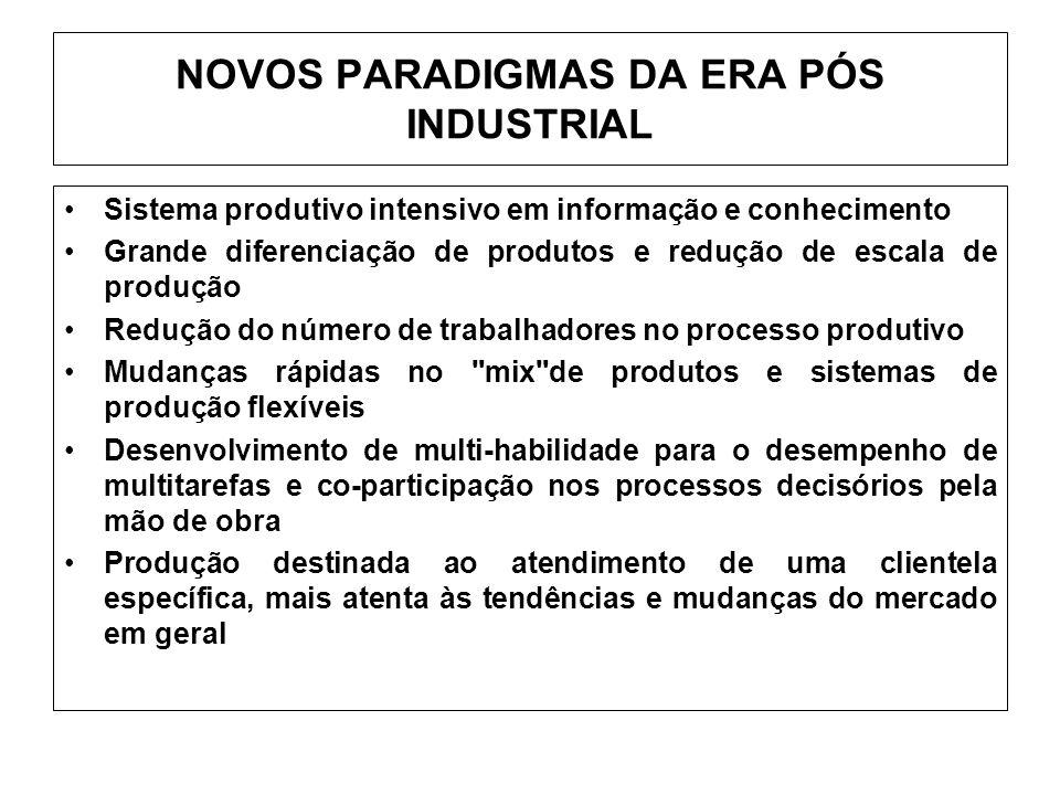 NOVOS PARADIGMAS DA ERA PÓS INDUSTRIAL Sistema produtivo intensivo em informação e conhecimento Grande diferenciação de produtos e redução de escala d