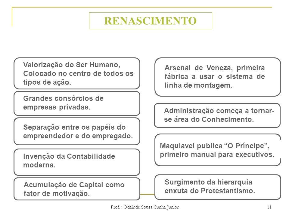 Prof. : Odair de Souza Cunha Junior 10 ADMINISTRAÇÃO CENTRAL de administradores provinciais de um império multinacional. ADMINISTRAÇÃO DE PROJETOS de