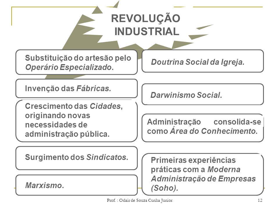 Prof. : Odair de Souza Cunha Junior 11 Valorização do Ser Humano, Colocado no centro de todos os tipos de ação. Acumulação de Capital como fator de mo