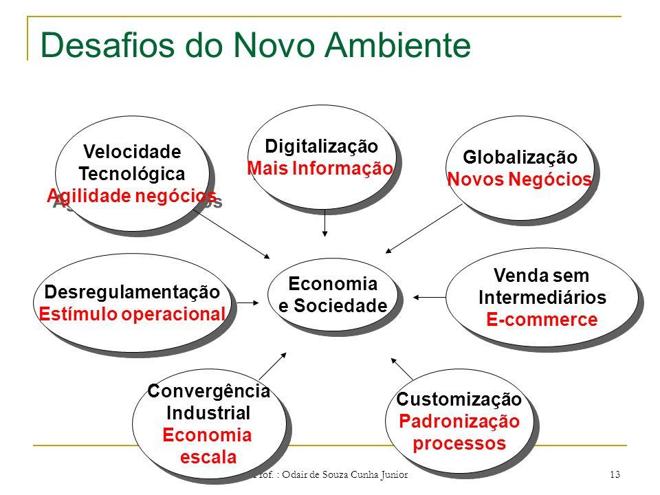 Prof. : Odair de Souza Cunha Junior 12 REVOLUÇÃO INDUSTRIAL Doutrina Social da Igreja. Substituição do artesão pelo Operário Especializado. Darwinismo