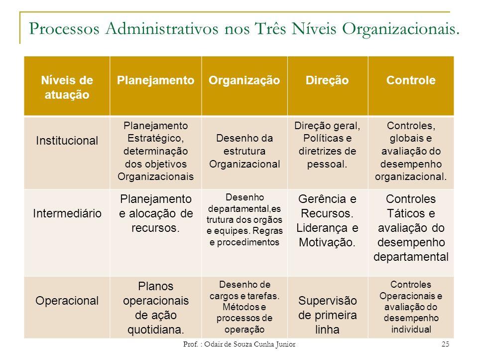 As quatro funções de um administrador As principais funções de um administrador nos processos administrativos são: Planejar; Organizar; Dirigir; Contr