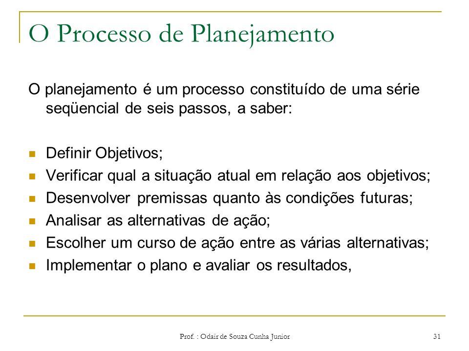 Prof. : Odair de Souza Cunha Junior 30 PLANEJAMENTO A primeira função administrativa, por ser aquela que serve de base para as demais funções. Planeja