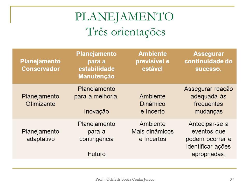 As Três orientações Planejamento Adaptativo- é o planejamento voltado para as contigências e para o futuro da organização. Sua base é predominantement