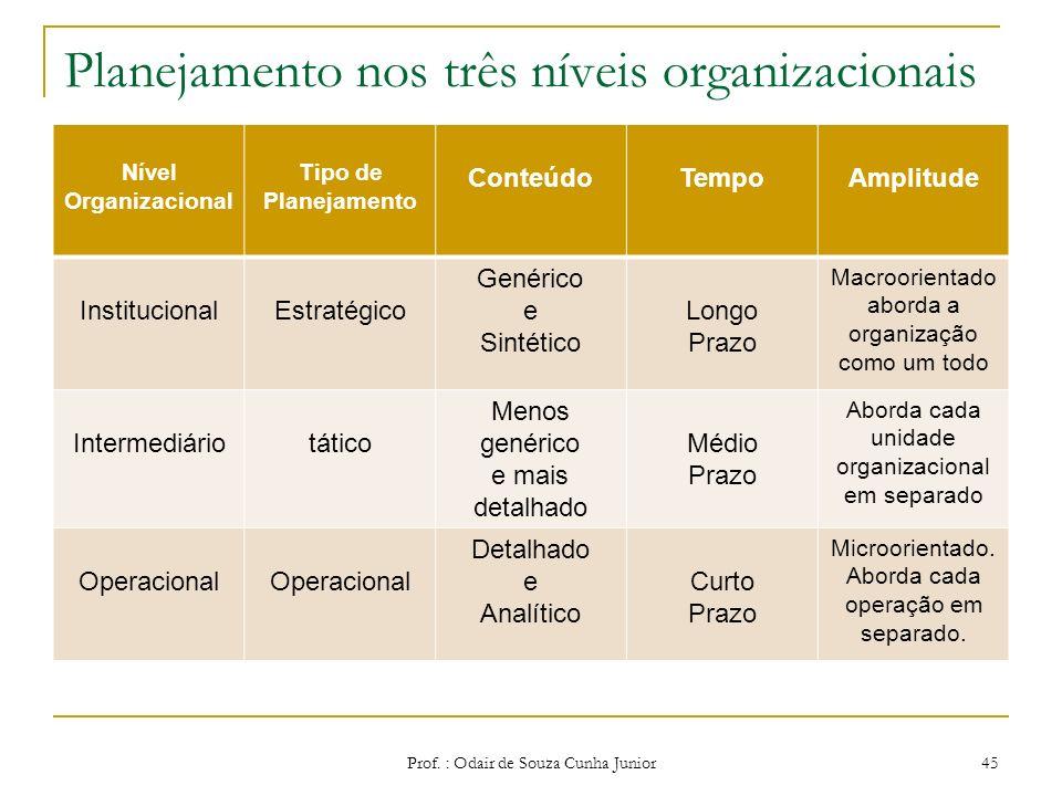 Planejamento Operacional Apesar de serem heterogêneos e diversificados, os planos operacionais podem ser classificados em quatro tipos: Procedimentos;