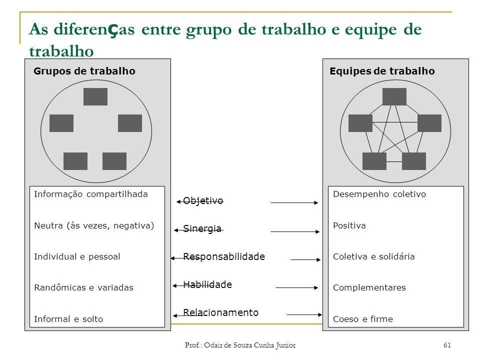 Prof.: Odair de Souza Cunha Junior 60 Os estilos administrativos segundo a Teoria X e a Teoria Y A administração pela Teoria X Vigilância e fiscalizaç