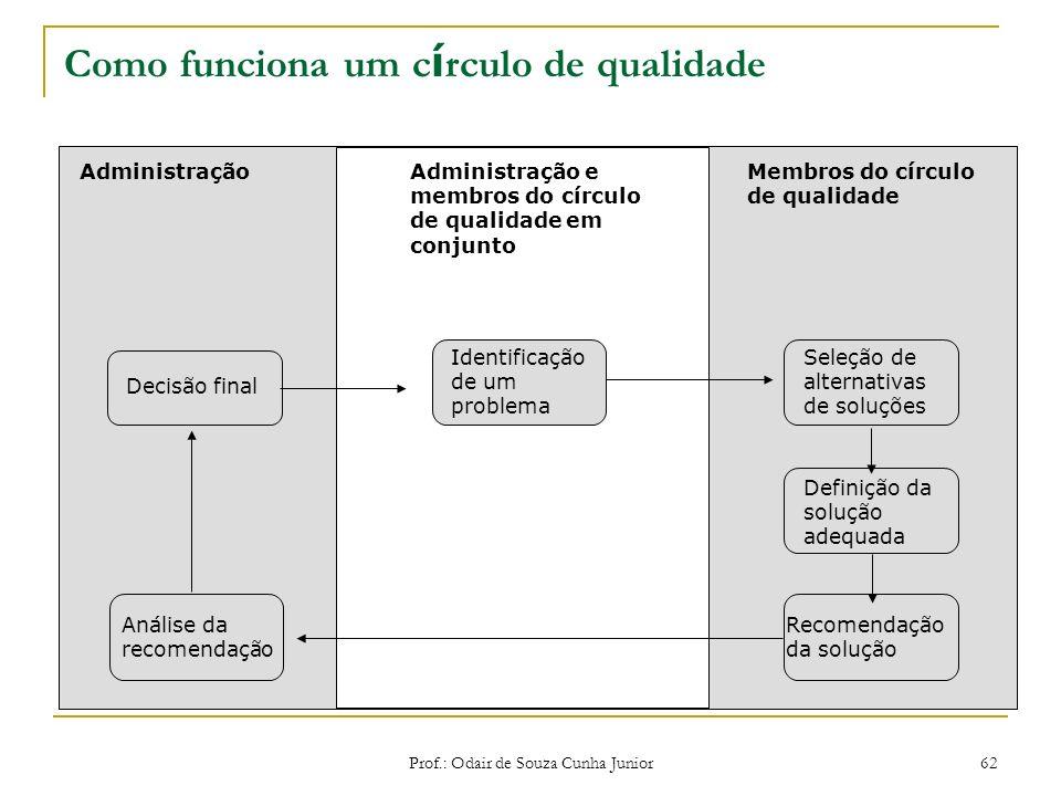 Prof.: Odair de Souza Cunha Junior 61 As diferen ç as entre grupo de trabalho e equipe de trabalho Informação compartilhada Neutra (às vezes, negativa