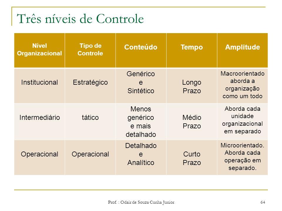 Modelos de Gestão Controle Prof. : Odair de Souza Cunha Junior63