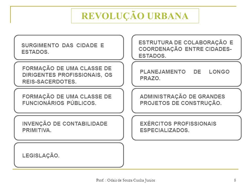 Prof. : Odair de Souza Cunha Junior7 Antecedentes Históricos da administração Revolução Urbana Revolução Industrial Período Contemporâneo