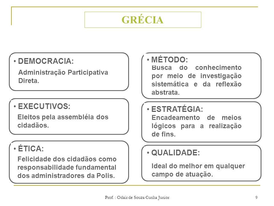 Prof. : Odair de Souza Cunha Junior 8 SURGIMENTO DAS CIDADE E ESTADOS. ESTRUTURA DE COLABORAÇÃO E COORDENAÇÃO ENTRE CIDADES- ESTADOS. FORMAÇÃO DE UMA