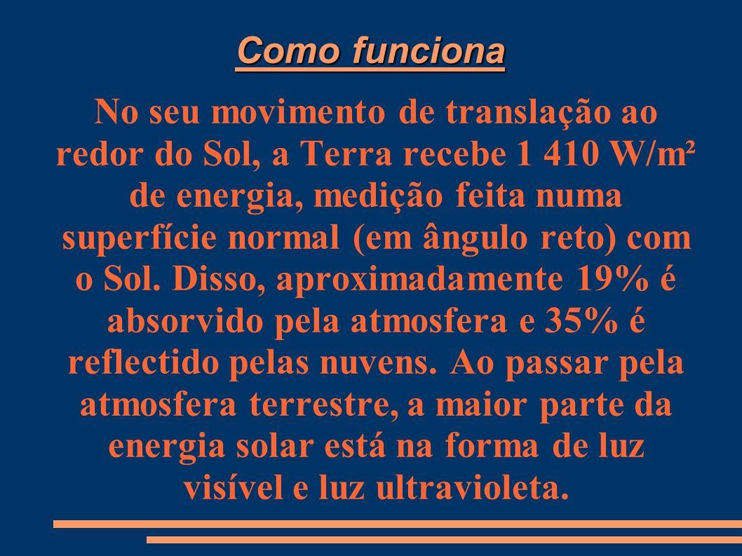 Como funciona No seu movimento de translação ao redor do Sol, a Terra recebe 1 410 W/m² de energia, medição feita numa superfície normal (em ângulo reto) com o Sol.