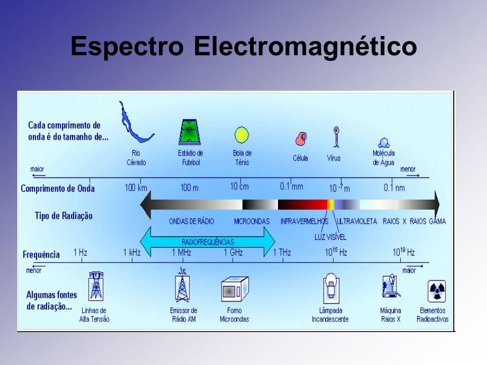As radiofrequências A parte de radiofrequência do espectro electromagnético ocupa as frequências entre os 3 kHz e os 300 GHz.
