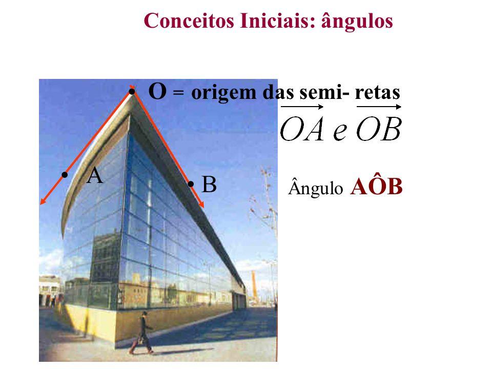 O A B Conceitos Iniciais Ângulos Replementares + = 360°