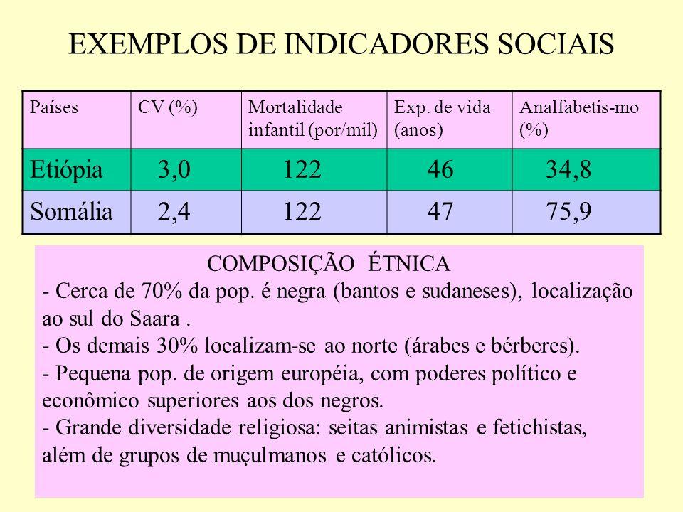 EXEMPLOS DE INDICADORES SOCIAIS PaísesCV (%)Mortalidade infantil (por/mil) Exp.
