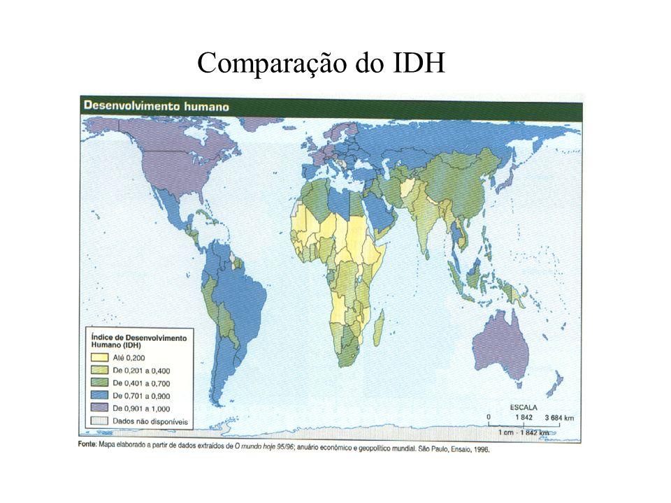 Comparação do IDH