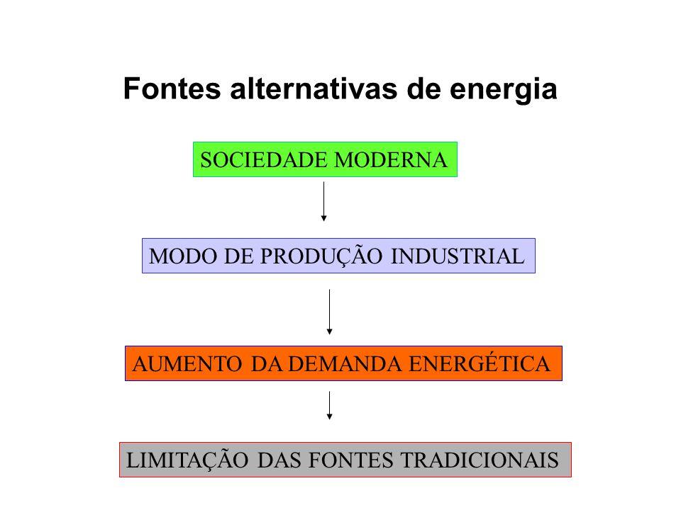 Fontes alternativas de energia SOCIEDADE MODERNA MODO DE PRODUÇÃO INDUSTRIAL AUMENTO DA DEMANDA ENERGÉTICA LIMITAÇÃO DAS FONTES TRADICIONAIS