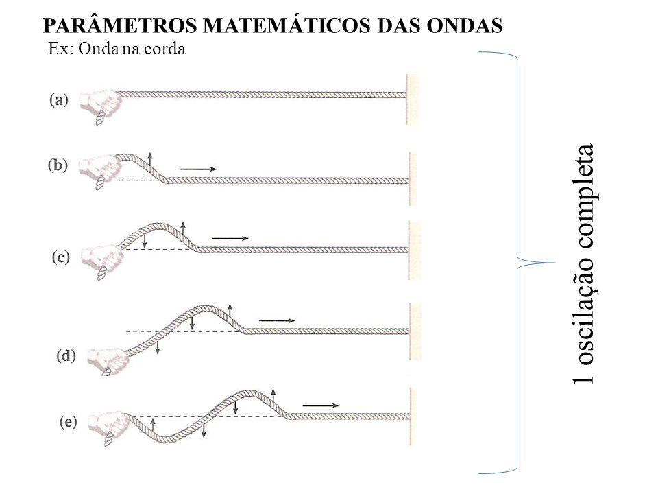 PARÂMETROS MATEMÁTICOS DAS ONDAS Ex: Onda na corda 1 oscilação completa