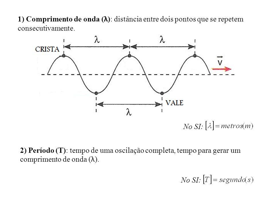 1) Comprimento de onda ( λ ): distância entre dois pontos que se repetem consecutivamente. 2) Período (T): tempo de uma oscilação completa, tempo para