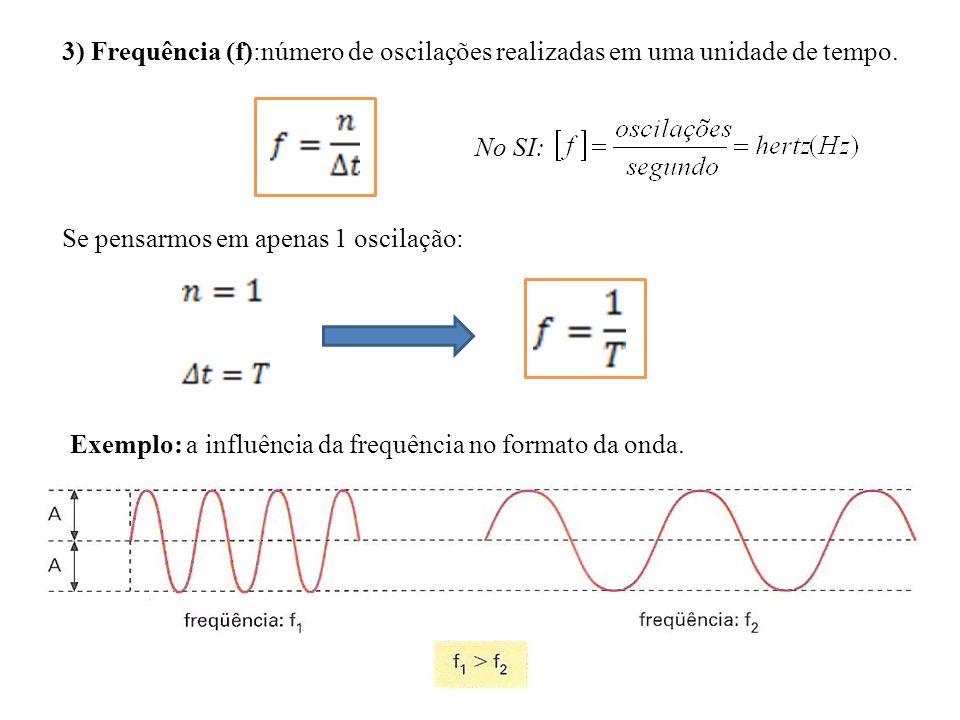 3) Frequência (f):número de oscilações realizadas em uma unidade de tempo. Se pensarmos em apenas 1 oscilação: Exemplo: a influência da frequência no