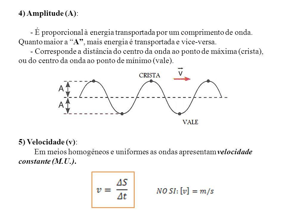 4) Amplitude (A): - É proporcional à energia transportada por um comprimento de onda. Quanto maior a A, mais energia é transportada e vice-versa. - Co