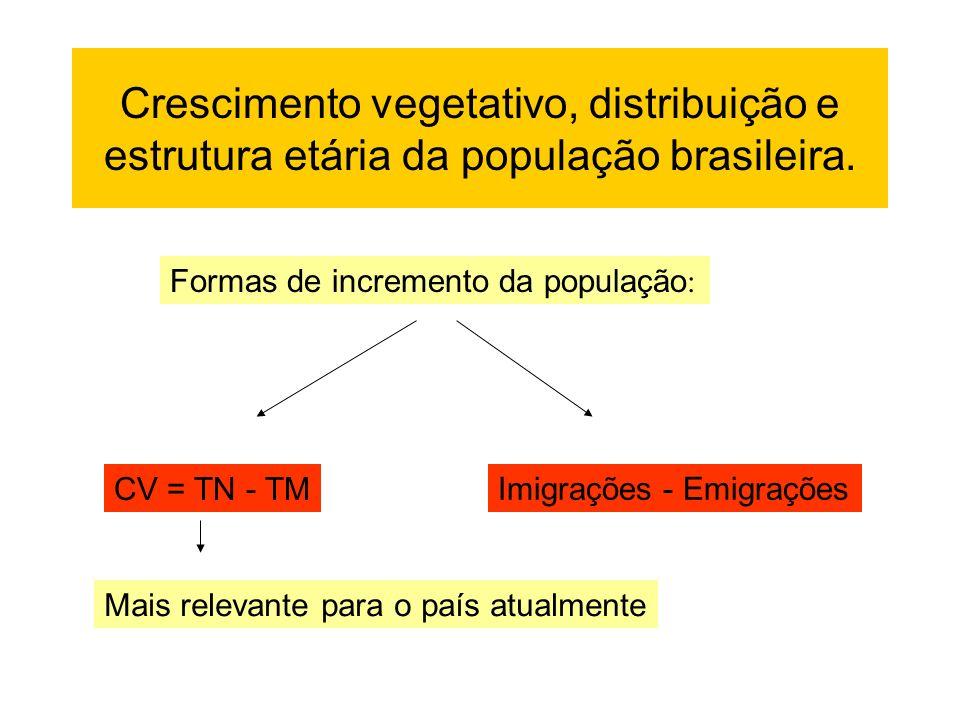 Crescimento vegetativo, distribuição e estrutura etária da população brasileira. Formas de incremento da população : CV = TN - TM Imigrações - Emigraç