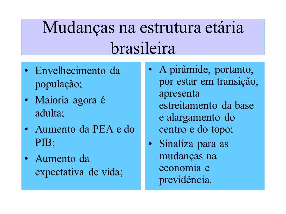 Mudanças na estrutura etária brasileira Envelhecimento da população; Maioria agora é adulta; Aumento da PEA e do PIB; Aumento da expectativa de vida;