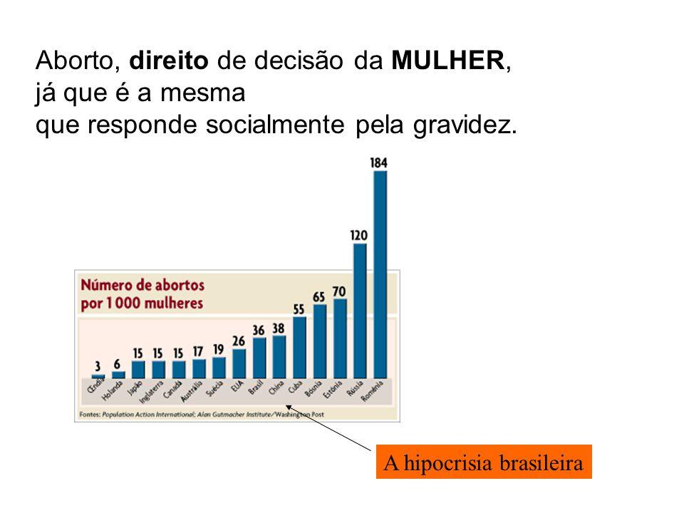 Aborto, direito de decisão da MULHER, já que é a mesma que responde socialmente pela gravidez. A hipocrisia brasileira