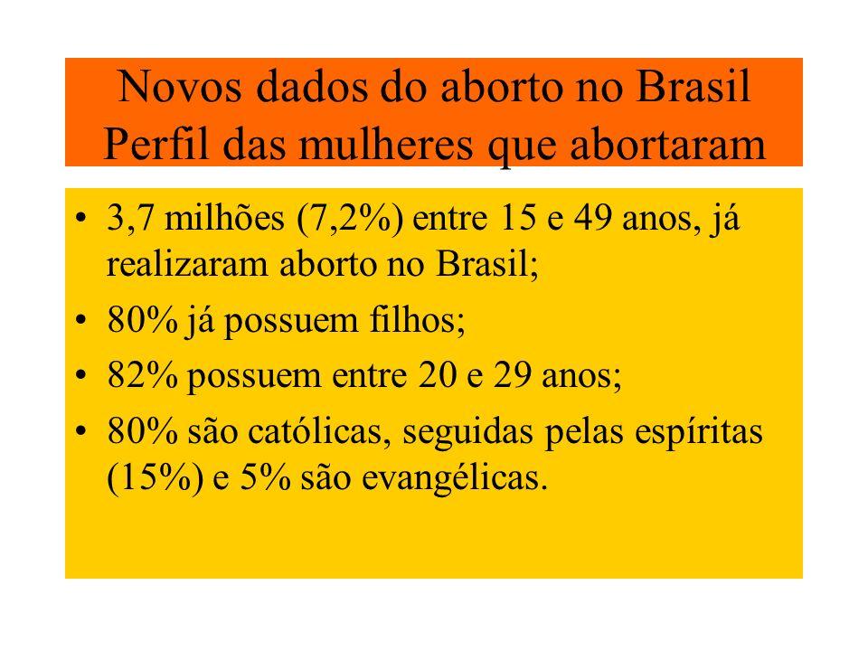 Novos dados do aborto no Brasil Perfil das mulheres que abortaram 3,7 milhões (7,2%) entre 15 e 49 anos, já realizaram aborto no Brasil; 80% já possue