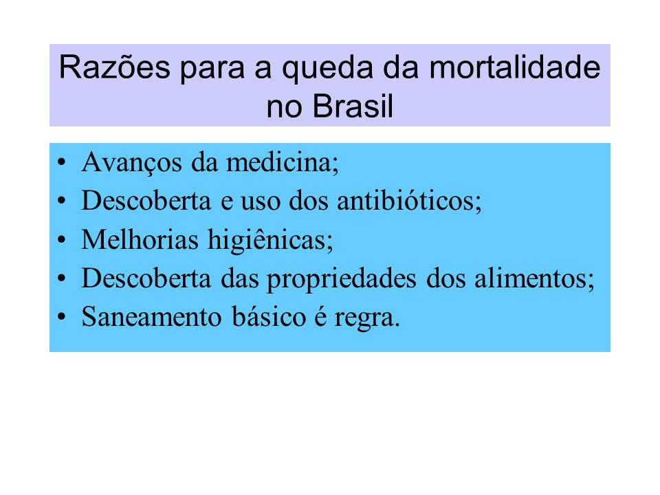 Razões para a queda da mortalidade no Brasil Avanços da medicina; Descoberta e uso dos antibióticos; Melhorias higiênicas; Descoberta das propriedades