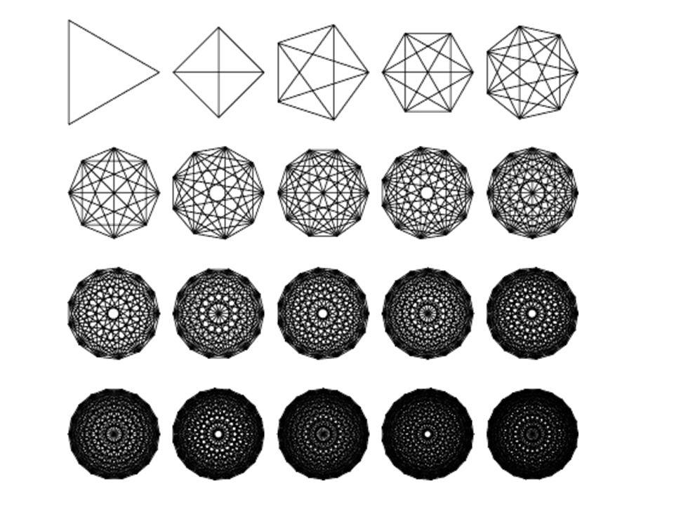 Diagonais de um polígono convexo Cada ponto não pode ser unido a ele mesmo nem aos dois vértices vizinhos ( adjacentes ) Então de cada vértice partem