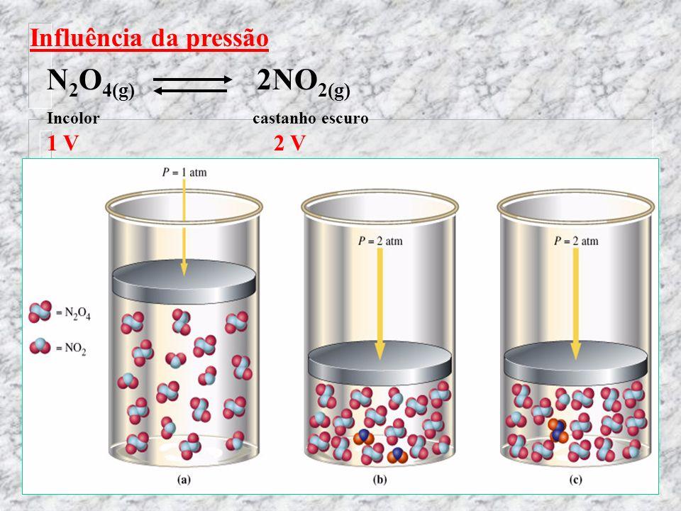 Influência da pressão O aumento de pressão desloca o equilíbrio do lado com menor número de moléculas( menor volume) e uma diminuição da pressão deslo