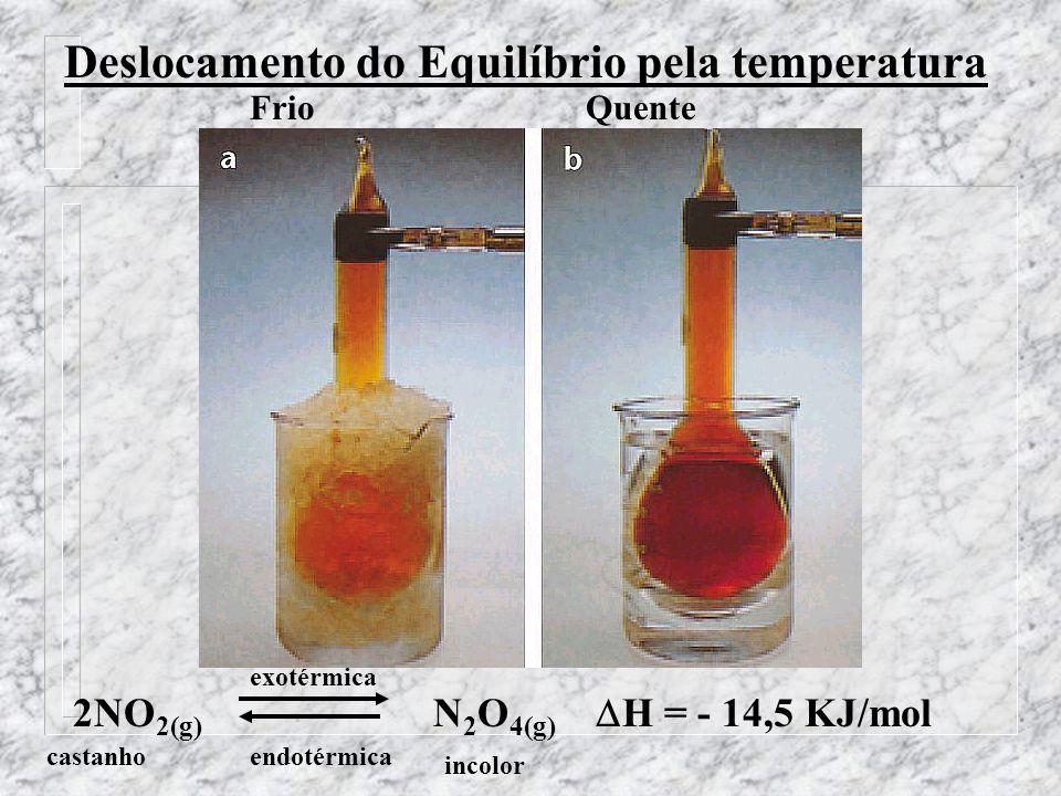 Influência da Temperatura Um aumento da temperatura desloca o equilíbrio no sentido da reação endotérmica, e uma dimi- nuição da temperatura desloca o