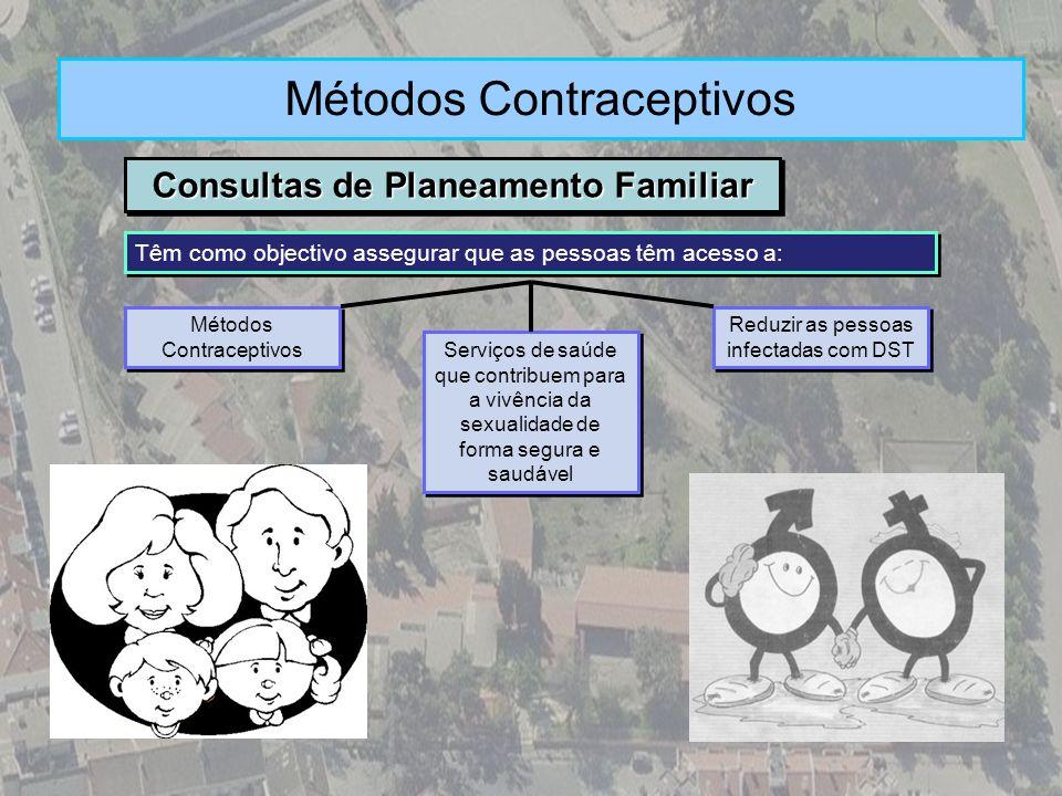Consultas de Planeamento Familiar Métodos Contraceptivos Têm como objectivo assegurar que as pessoas têm acesso a: Métodos Contraceptivos Serviços de