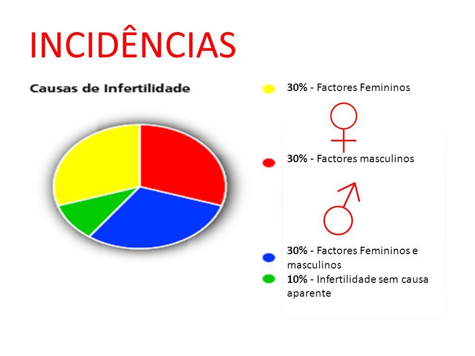 INCIDÊNCIAS 30% - Factores Femininos 30% - Factores masculinos 30% - Factores Femininos e masculinos 10% - Infertilidade sem causa aparente