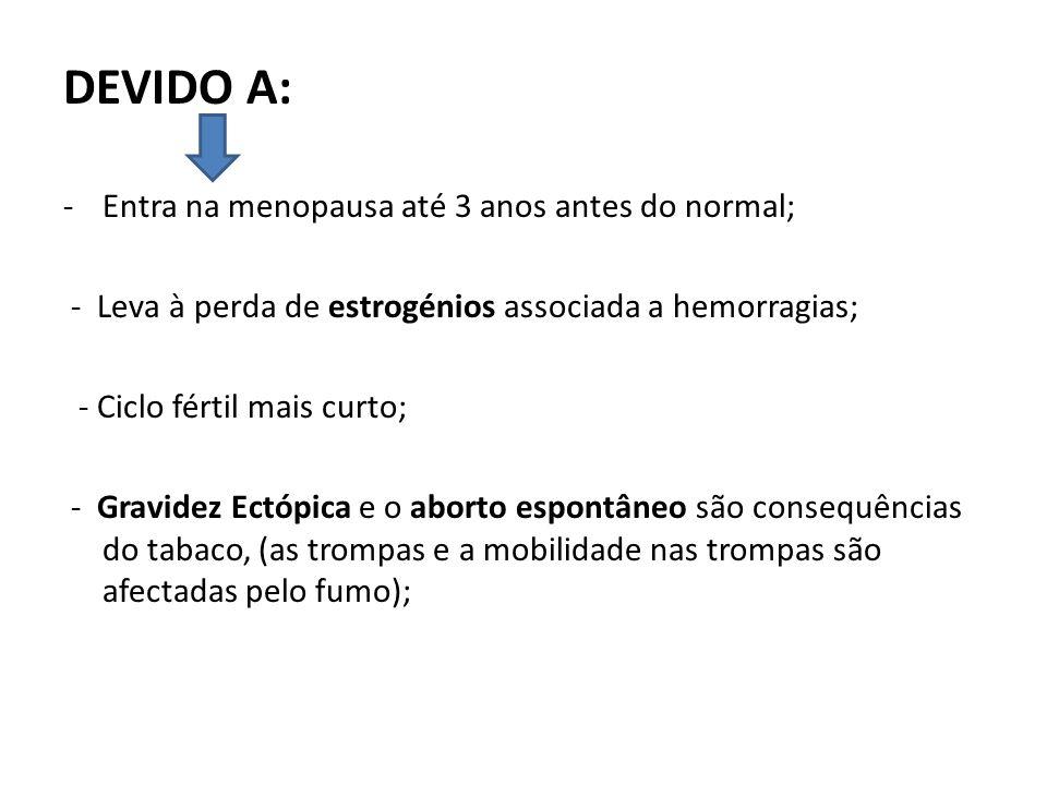 DEVIDO A: -Entra na menopausa até 3 anos antes do normal; - Leva à perda de estrogénios associada a hemorragias; - Ciclo fértil mais curto; - Gravidez