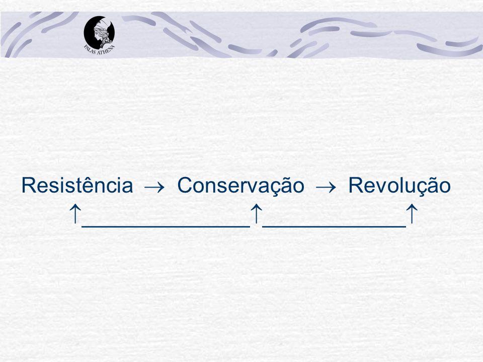 Resistência Conservação Revolução ______________ ____________