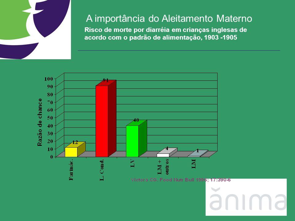 Risco de morte por diarréia em crianças inglesas de acordo com o padrão de alimentação, 1903 -1905 A importância do Aleitamento Materno