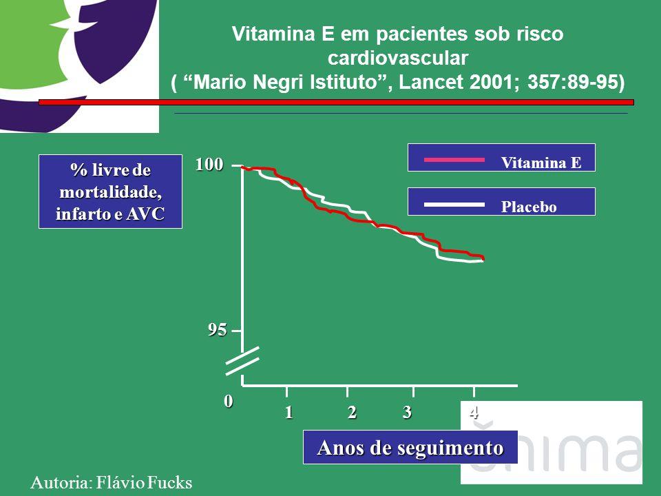 Vitamina E em pacientes sob risco cardiovascular ( Mario Negri Istituto, Lancet 2001; 357:89-95) 12 0 95 100 Anos de seguimento % livre de mortalidade