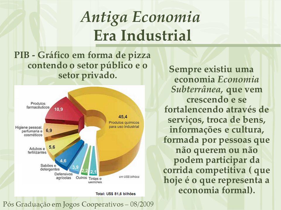Antiga Economia Era Industrial PIB - Gráfico em forma de pizza contendo o setor público e o setor privado. Sempre existiu uma economia Economia Subter
