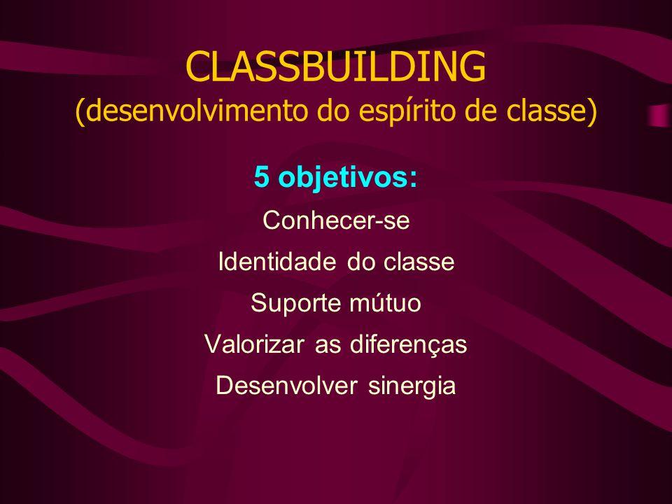 CLASSBUILDING (desenvolvimento do espírito de classe) 5 objetivos: Conhecer-se Identidade do classe Suporte mútuo Valorizar as diferenças Desenvolver sinergia