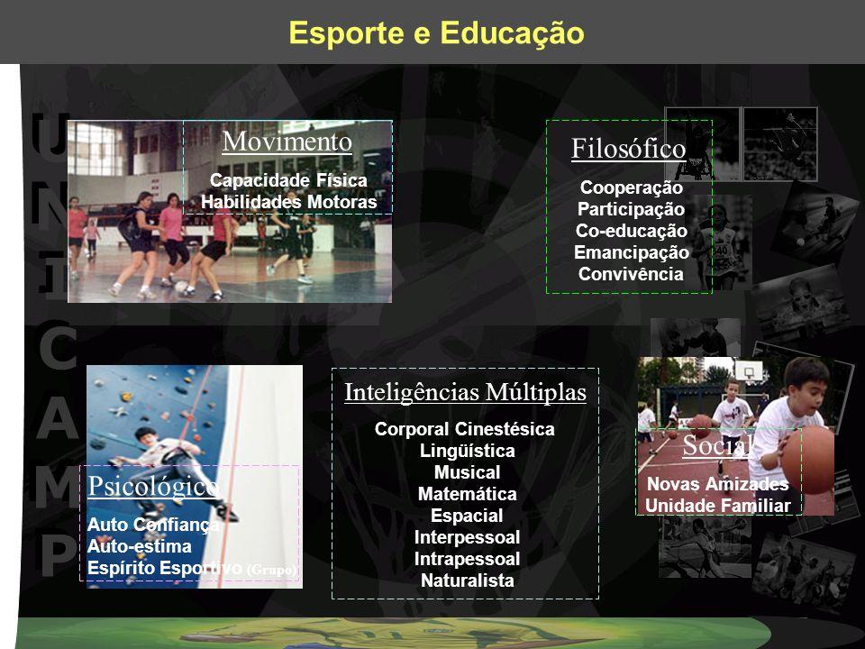 UNICAMPUNICAMP UNICAMPUNICAMP Esporte e Educação Movimento Capacidade Física Habilidades Motoras Psicológico Auto Confiança Auto-estima Espírito Espor