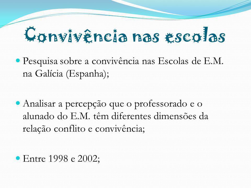 Convivência nas escolas Pesquisa sobre a convivência nas Escolas de E.M. na Galícia (Espanha); Analisar a percepção que o professorado e o alunado do