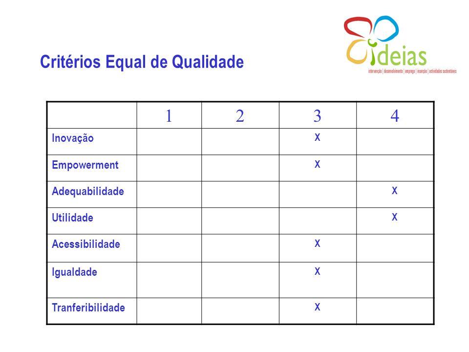 Critérios Equal de Qualidade 1234 Inovação X Empowerment X Adequabilidade X Utilidade X Acessibilidade X Igualdade X Tranferibilidade X