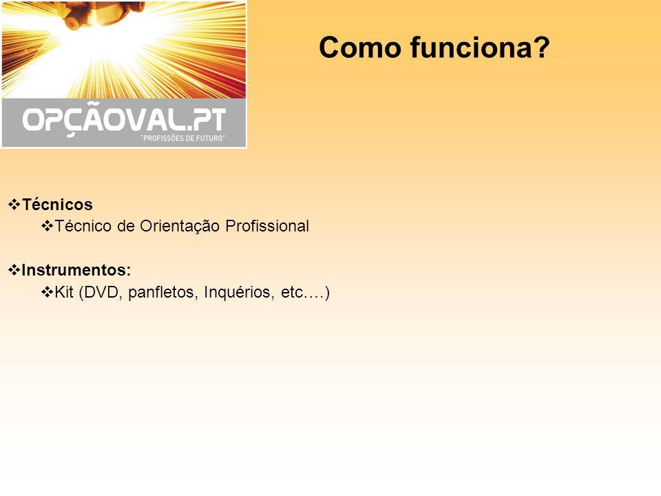 Como funciona? Técnicos Técnico de Orientação Profissional Instrumentos: Kit (DVD, panfletos, Inquérios, etc….)