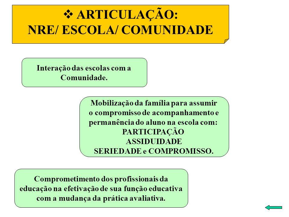 Interação das escolas com a Comunidade. ARTICULAÇÃO: NRE/ ESCOLA/ COMUNIDADE Mobilização da família para assumir o compromisso de acompanhamento e per