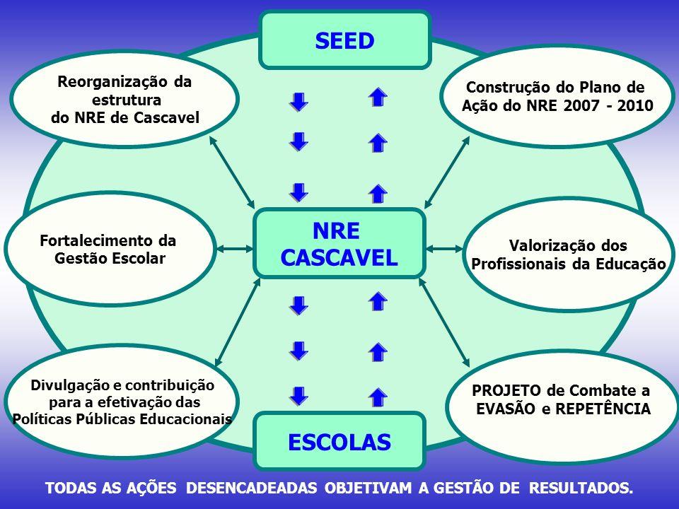 NRE CASCAVEL TODAS AS AÇÕES DESENCADEADAS OBJETIVAM A GESTÃO DE RESULTADOS. Reorganização da estrutura do NRE de Cascavel Divulgação e contribuição pa
